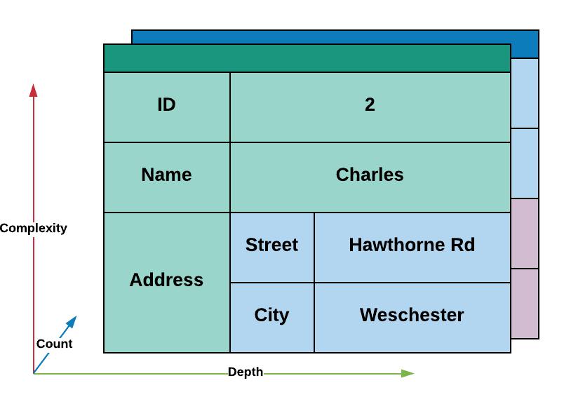 Document Data Representation
