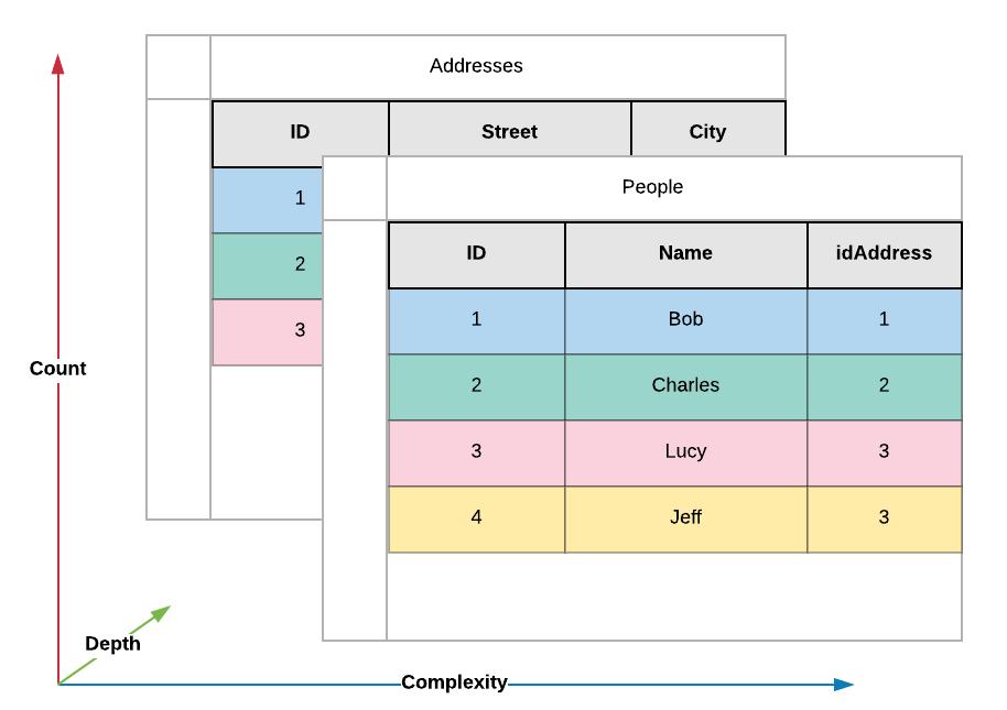 Tabular Data Representation